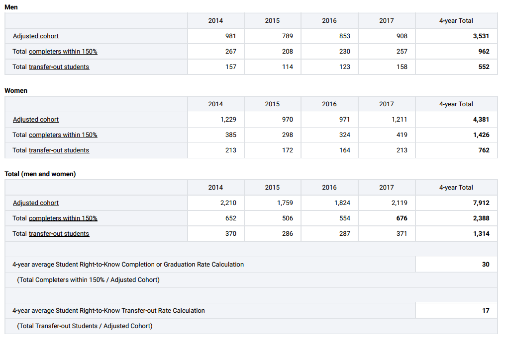 Integrated Postsecondary Education Data System (IPEDS) 150% of Normal Time Graduation Rates